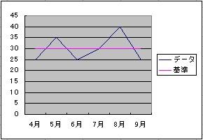 グラフ 基準線 エクセル
